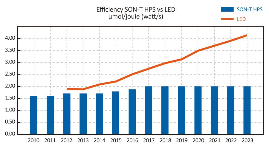 efficienty-SON-T-HPS-vs-LED