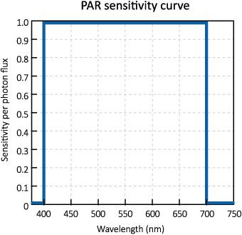 horti_LED_PAR_weighing_spectrum