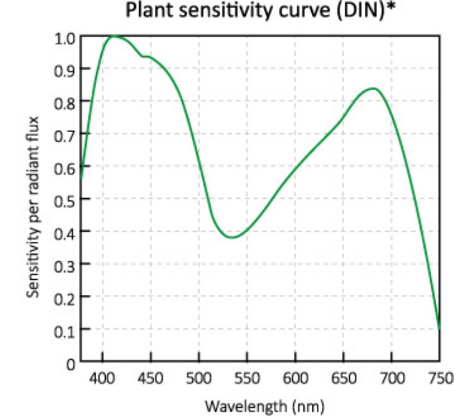 horti_LED_PAR_weighing_spectrum_realistic (1).jpg