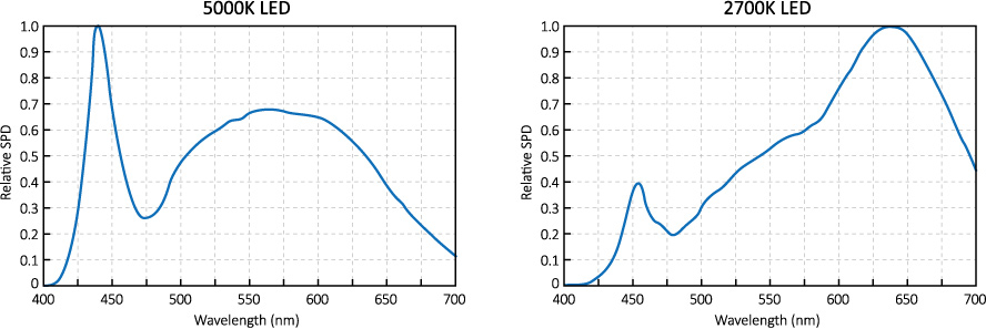 CCT_5000K_2700K_LED_wavelength