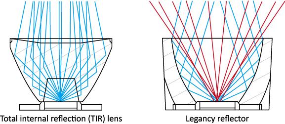 Total_internal_reflection_(TIR)_lens_Legancy-reflector