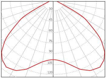 batwing-light-distribution-within-the-beam-angle