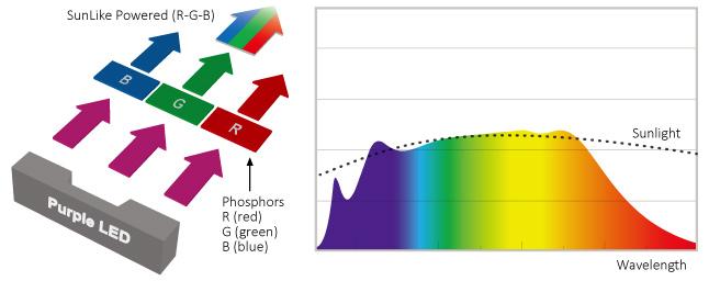 horticulture_LED_emitter_grow_light_spectrum