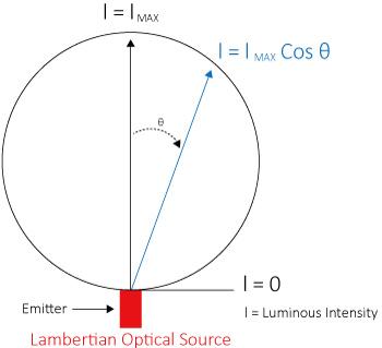 lambertian-optical-source