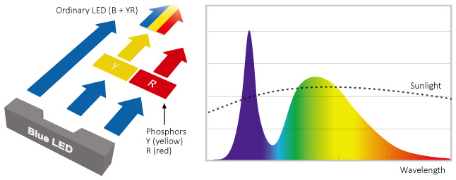 oridnary_LED_emitter_grow_light_spectrum
