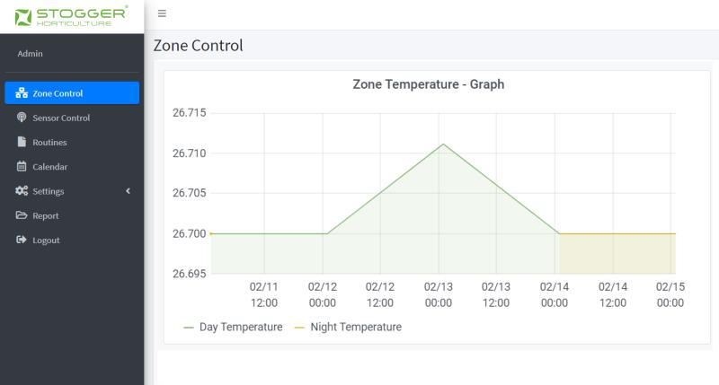 Data management temperature